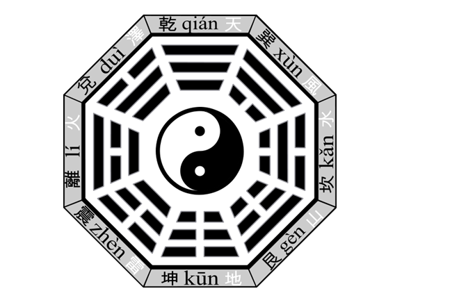 Ancient Chinese Secret The 8 Trigrams Of Bagua Codec Prime A